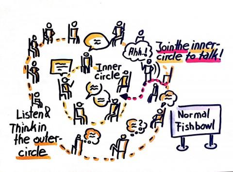 A diagram of a fishbowl dialogue process